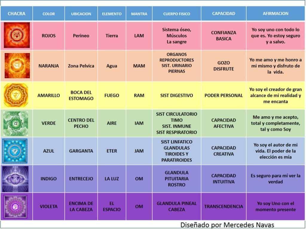 Chakras y sus cualidades