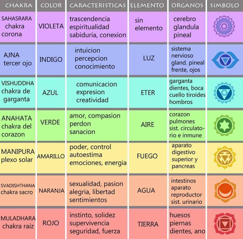 Chakras y tabla de cualidades