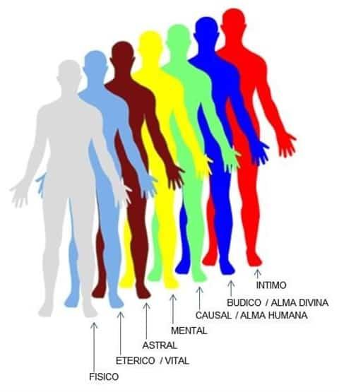 Los 7 cuerpos sutiles