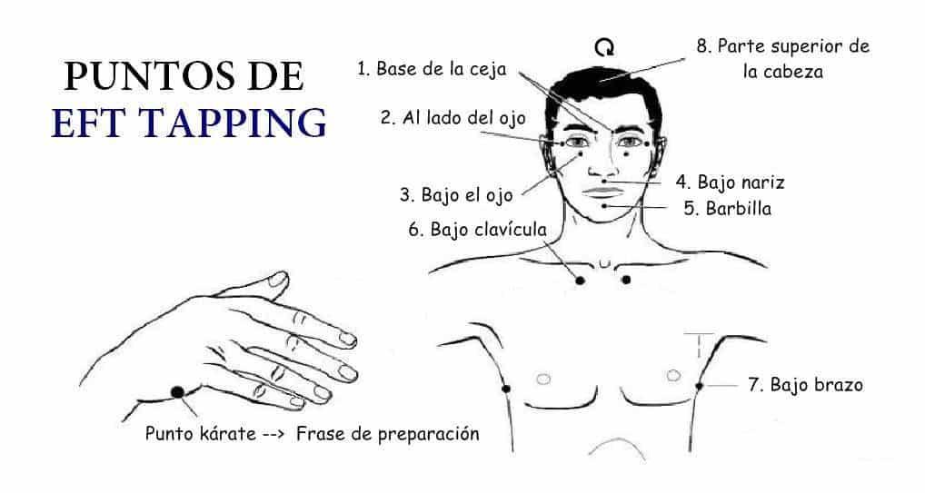 E.F.T. puntos de tapping